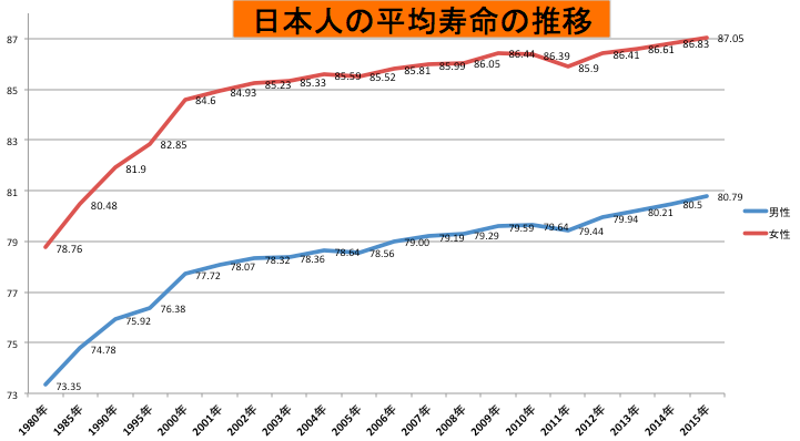 日本人の平均寿命の図