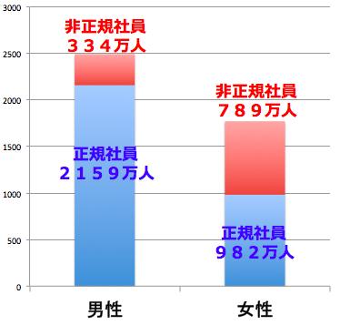 正規社員と非正規社員の割合