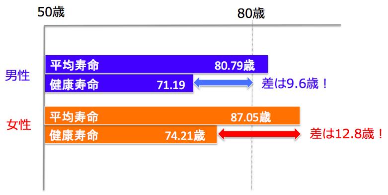 平均寿命と変更寿命