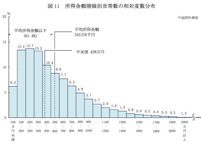 平均年収の分布