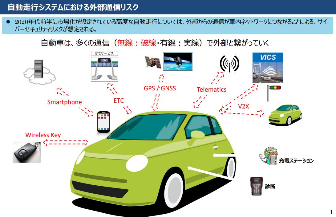 コネクテッドカー通信技術