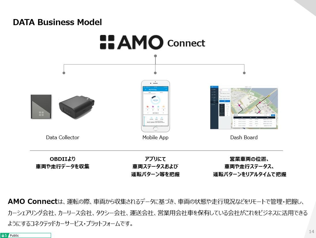 AMO ブロックチェーン Korea IT EXPO
