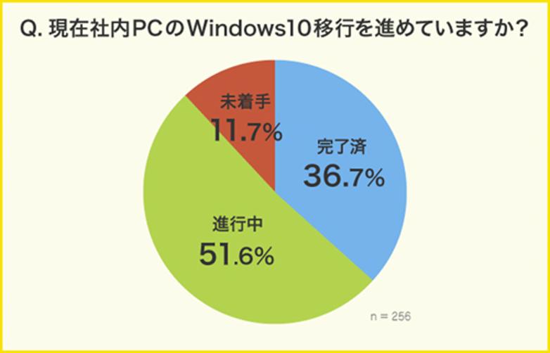 Windows10移行の調査