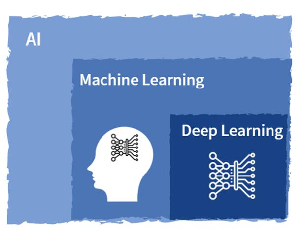 AI - マシンラーニング Machine Learning - ディープラーニング Deep Learning