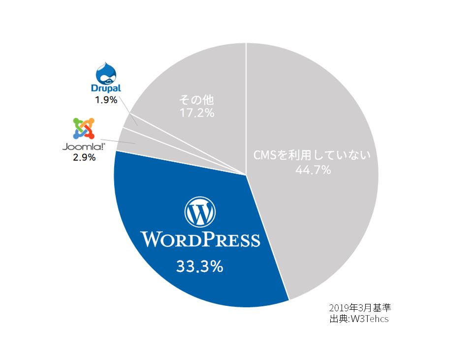 WordPress Percentage
