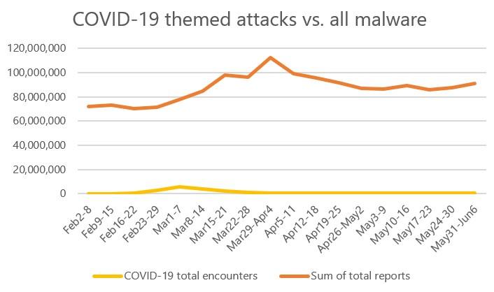世界全体の攻撃数と、COVID-19関連の攻撃数の動向