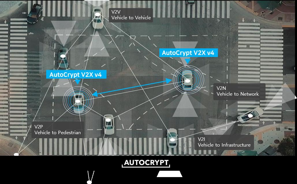 コネクテッドカー・セキュリティ アウトクリプト