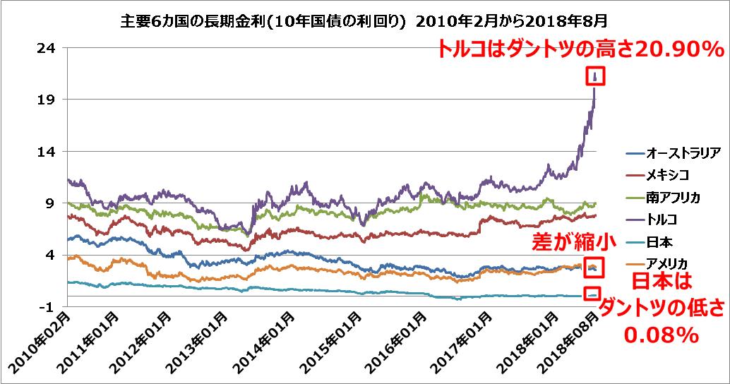 主要6カ国の長期金利10年国債の利回り-2010年2月から2018年8月