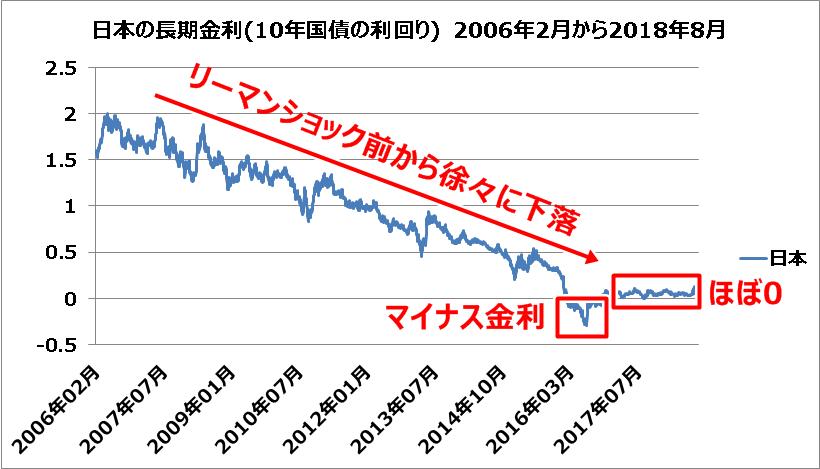 日本の長期金利10年国債の利回り-2006年2月から2018年8月