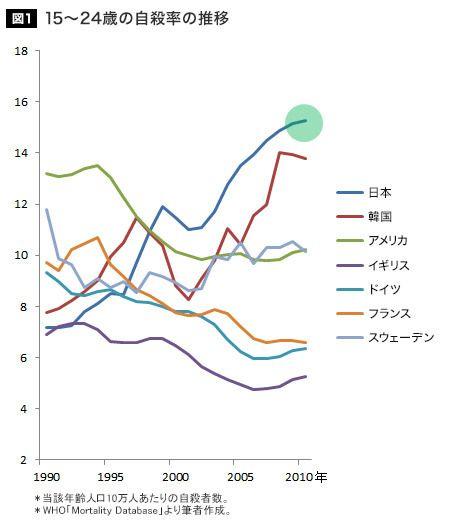 日本の若者の自殺率