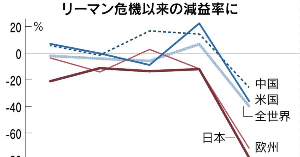 GDP下落率