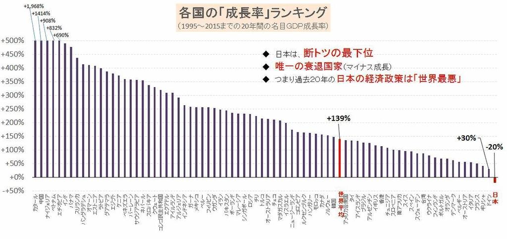 各国の経済成長率ランキング