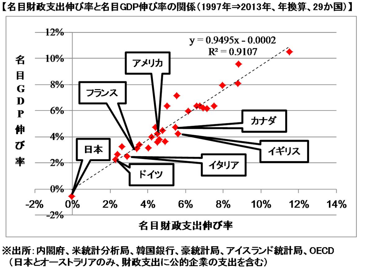 財政支出とGDP伸び率