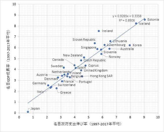 財政支出伸び率とGDPの伸び率