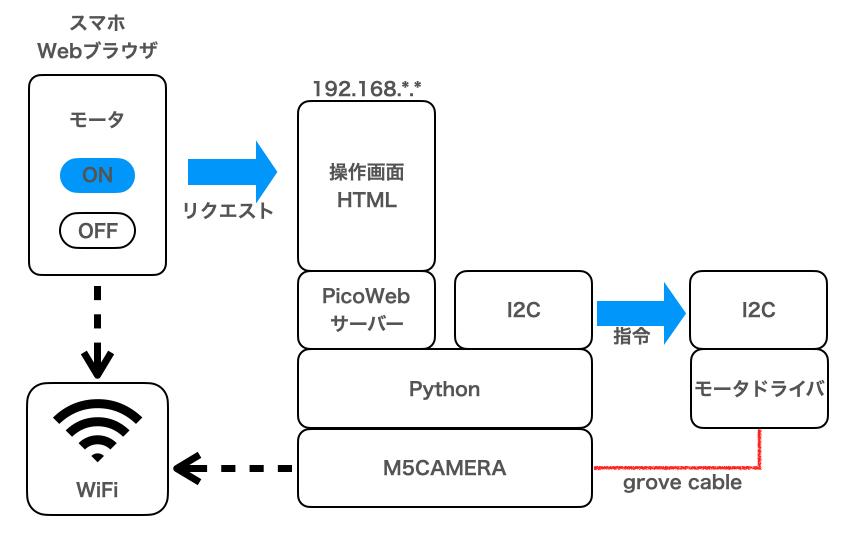 f:id:Pin-Pon-Usagi:20210604202534p:plain