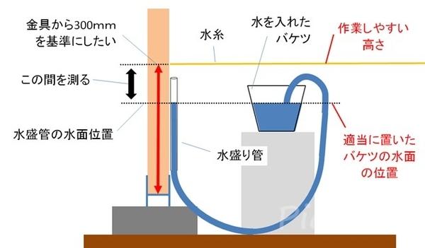 水盛りのやり方の図