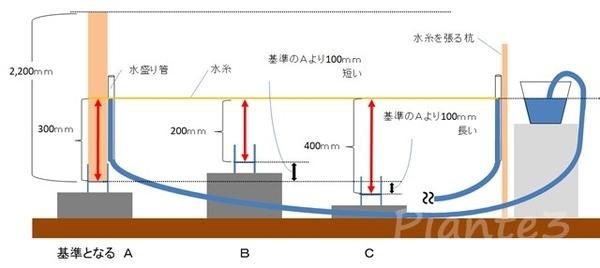 水盛りで基礎の高低差を測定しているイラスト