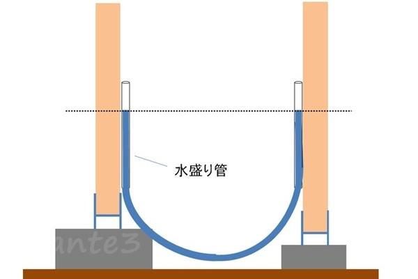 水盛りで2本の柱の水平位置確認しているイラスト
