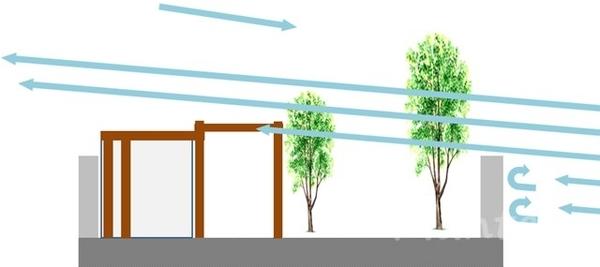 庭の風当たりの図