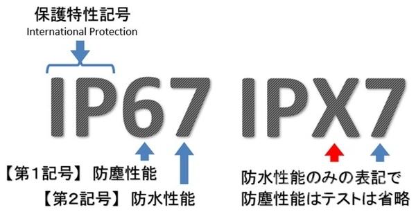 IPコードの表記の説明