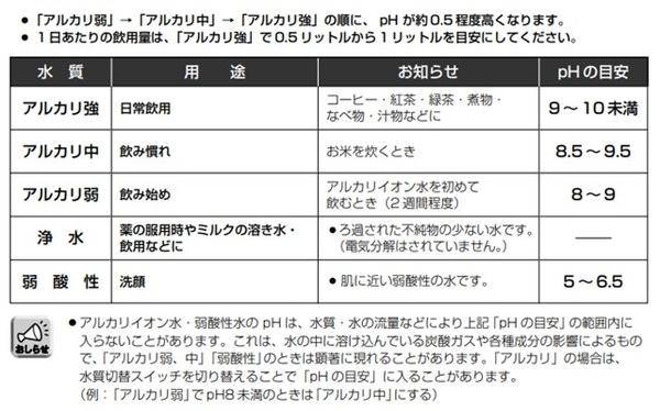 アルカリ整水器 フォンテ4取扱説明書P8記載の表