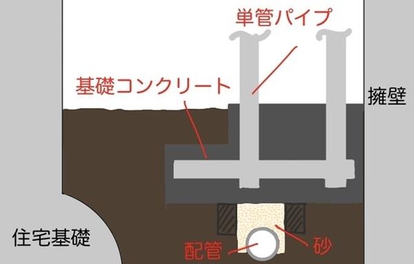 配管を砂で巻いた図