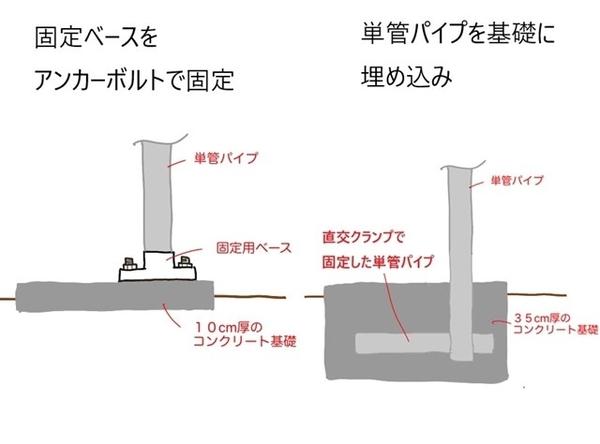 単管パイプ基礎