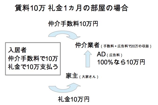 f:id:PointHeart:20200306222102p:plain