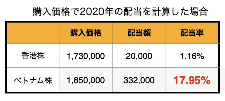 f:id:Potoclub-invest:20201129123519p:plain