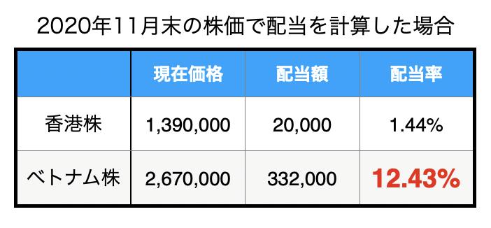 f:id:Potoclub-invest:20201129123703p:plain