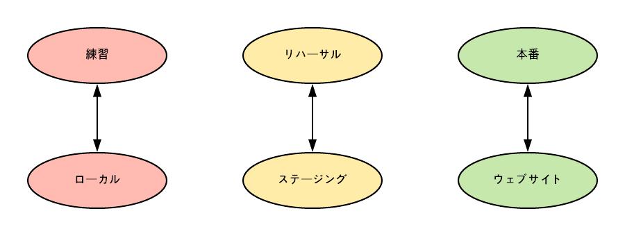 f:id:Programming_Shop:20181209092651p:plain
