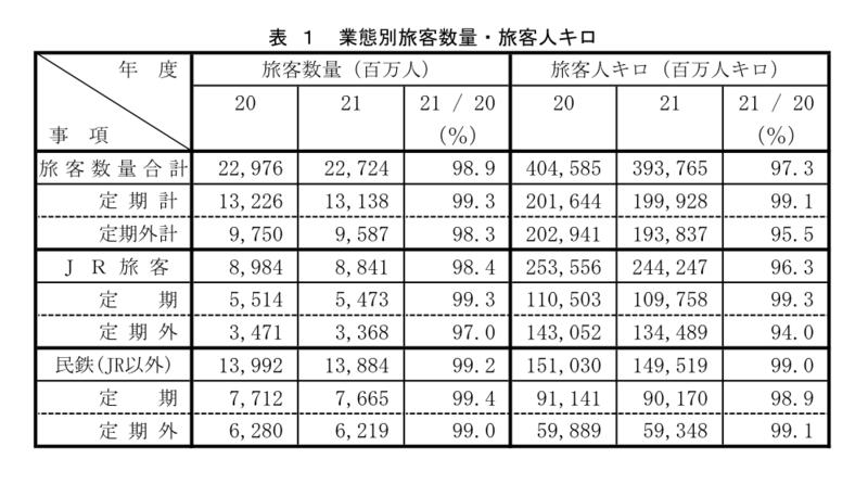 鉄道業態別旅客数量(平成20年度・平成21年度)
