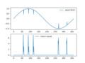 Kmeansによる時系列データの異常検知