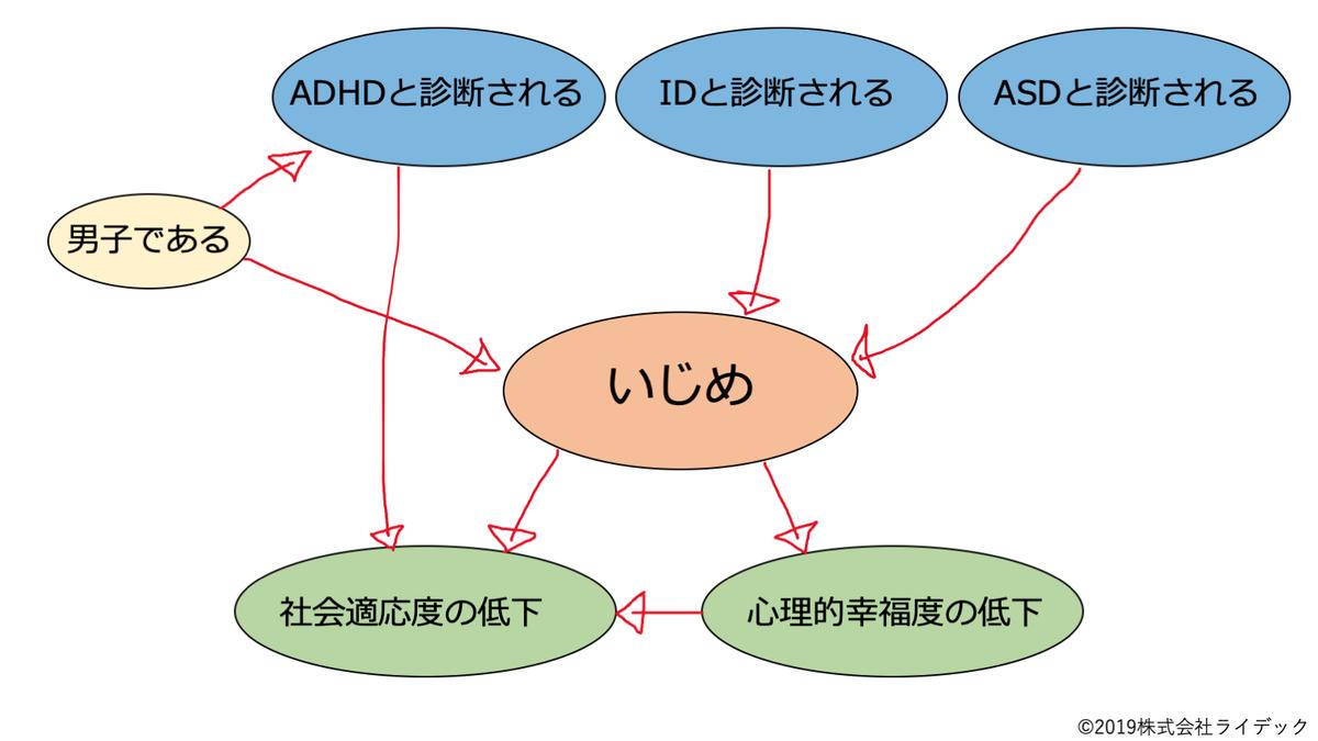 f:id:RIDC_JP:20190918132451p:plain