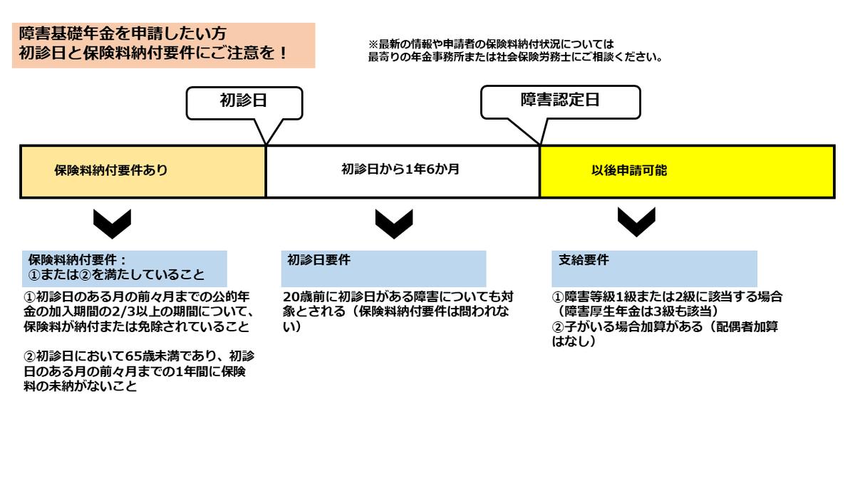 f:id:RIDC_JP:20200226141425p:plain