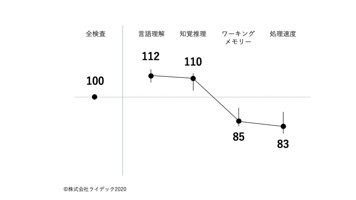 f:id:RIDC_JP:20200806102043j:plain