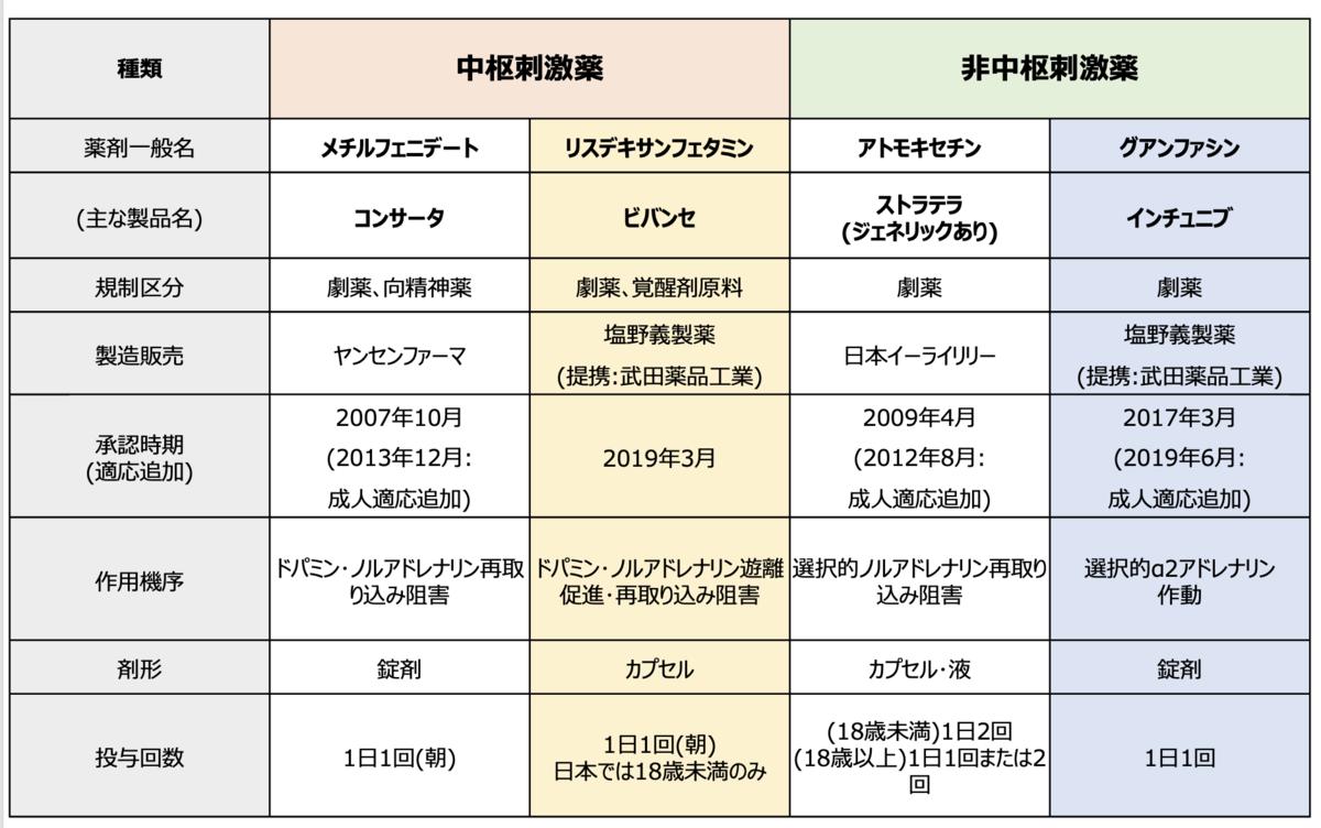 f:id:RIDC_JP:20211012212458p:plain