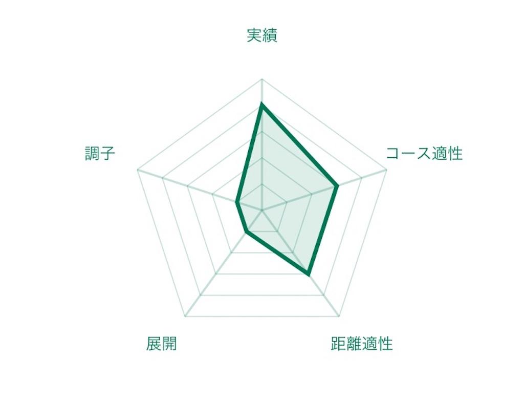 f:id:RM_horse:20200605175645j:image