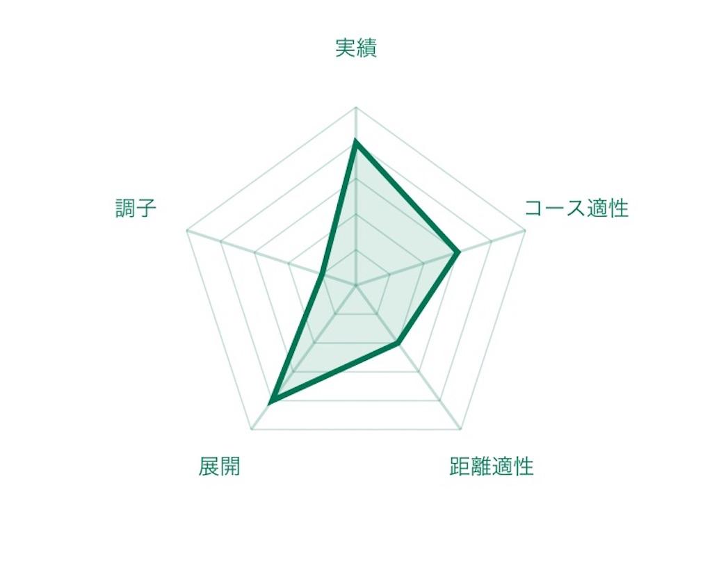 f:id:RM_horse:20200605175739j:image