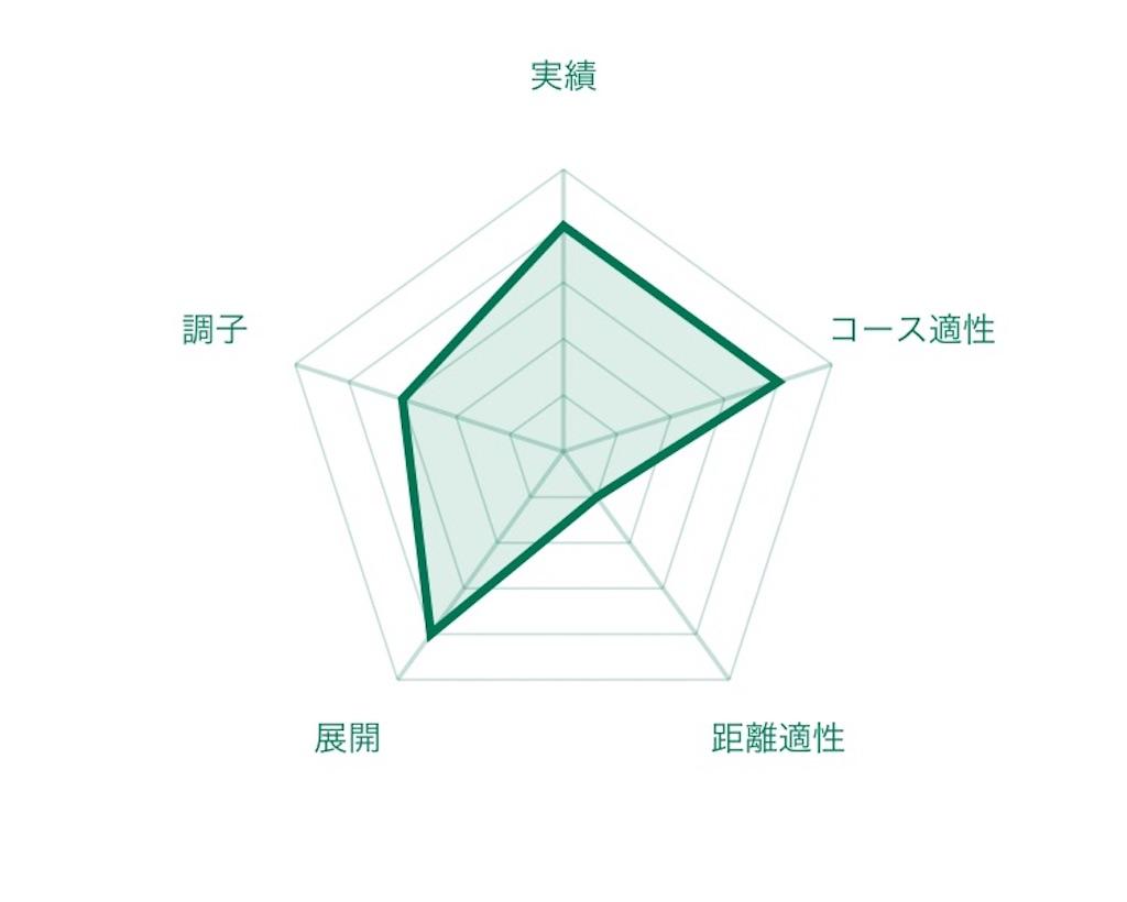 f:id:RM_horse:20200605175759j:image
