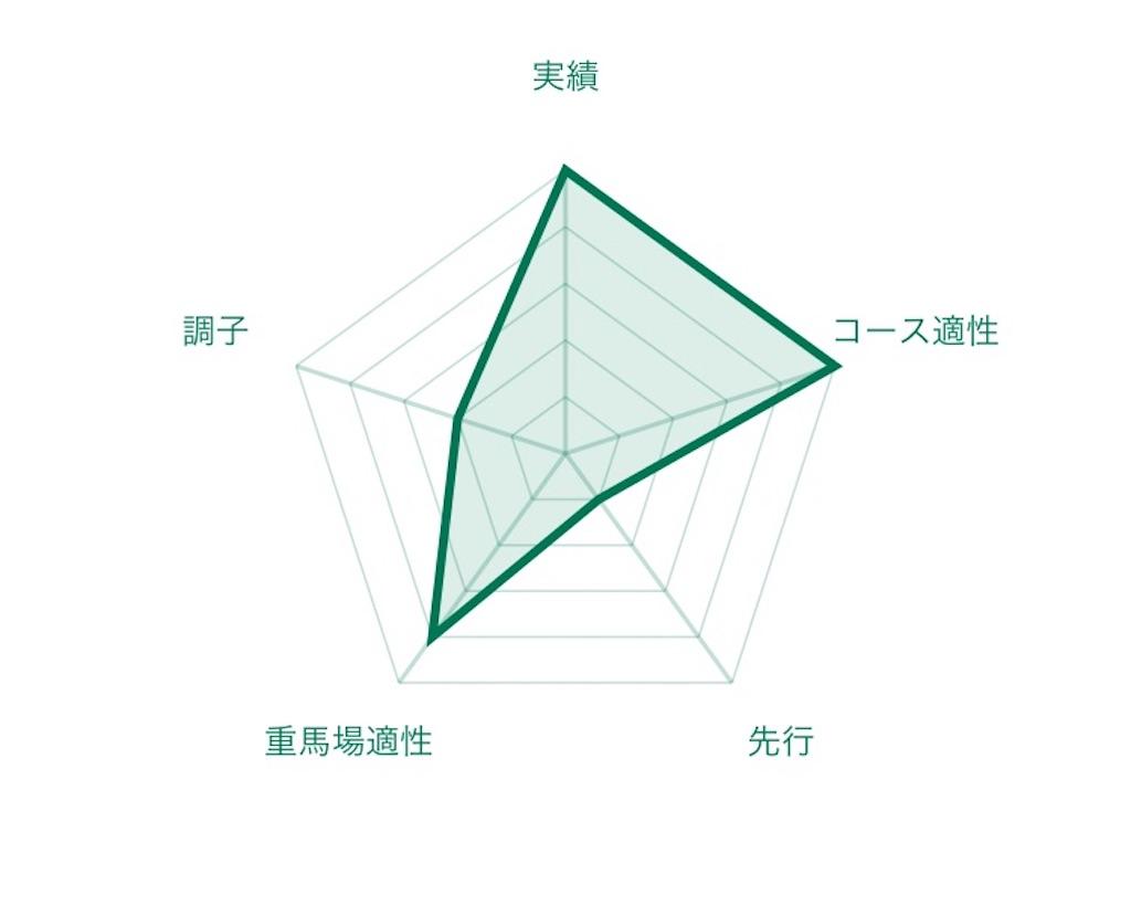 f:id:RM_horse:20200710172601j:image