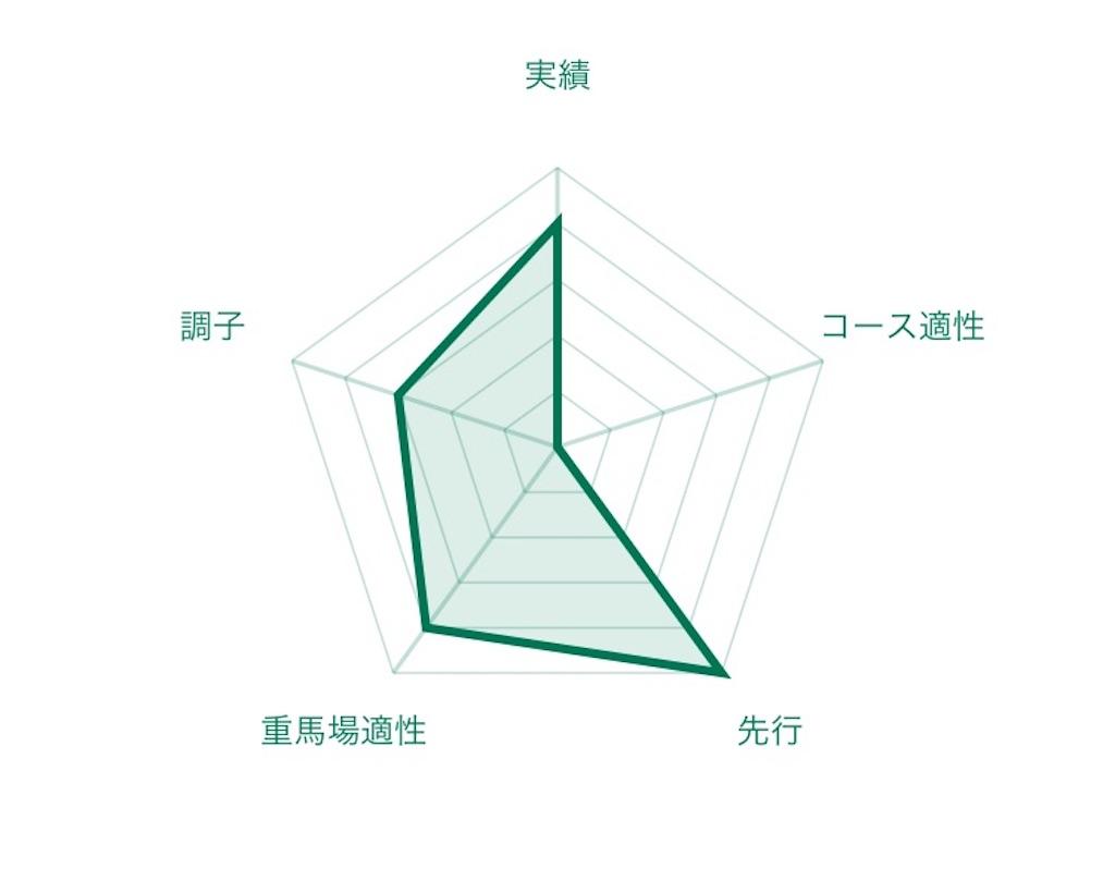f:id:RM_horse:20200710173423j:image