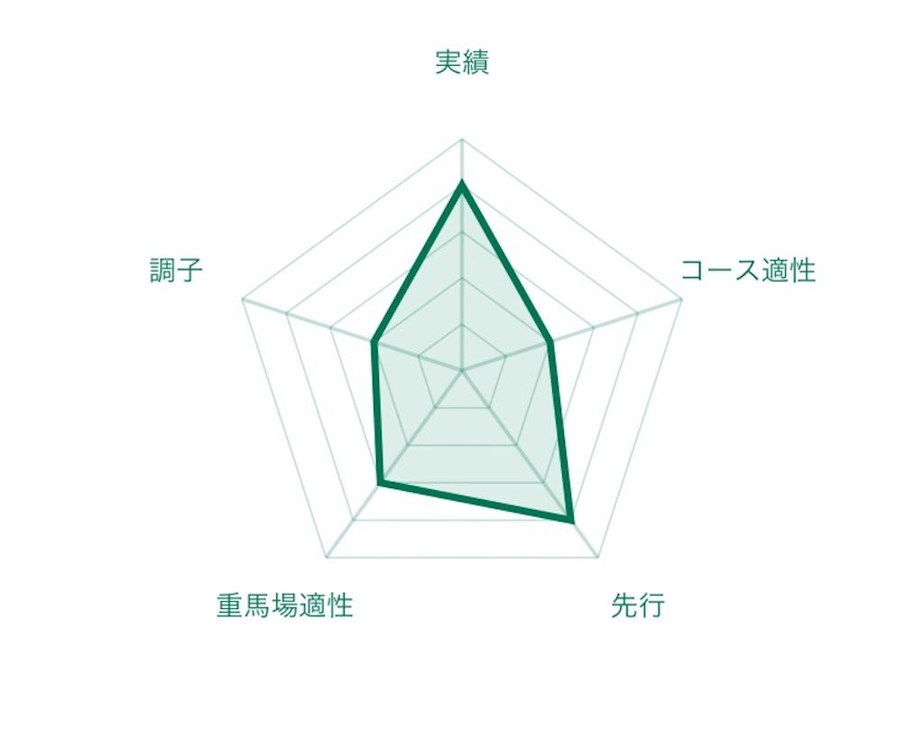 f:id:RM_horse:20200710174058j:image