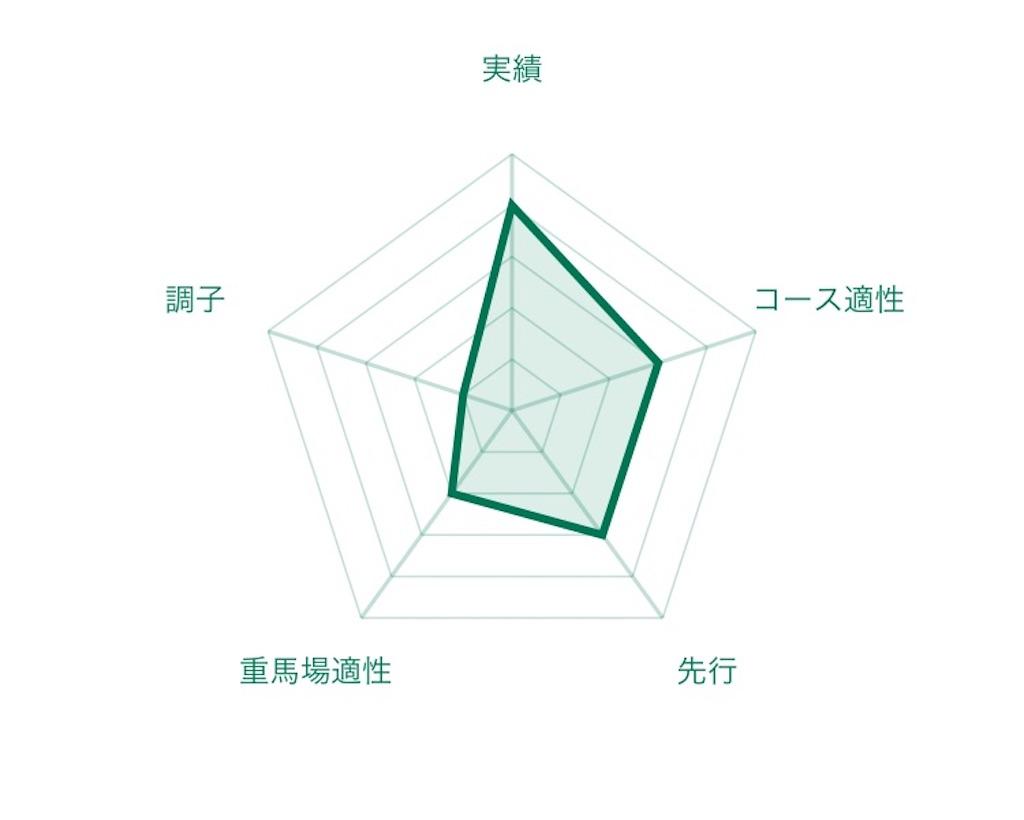 f:id:RM_horse:20200710174426j:image
