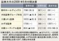 [日本]証券大手5社決算