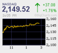 [アメリカ]NASDAQ20091110