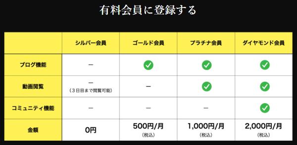 朝倉未来オンラインサロンアプリ強者理論の無料有料会員ができること