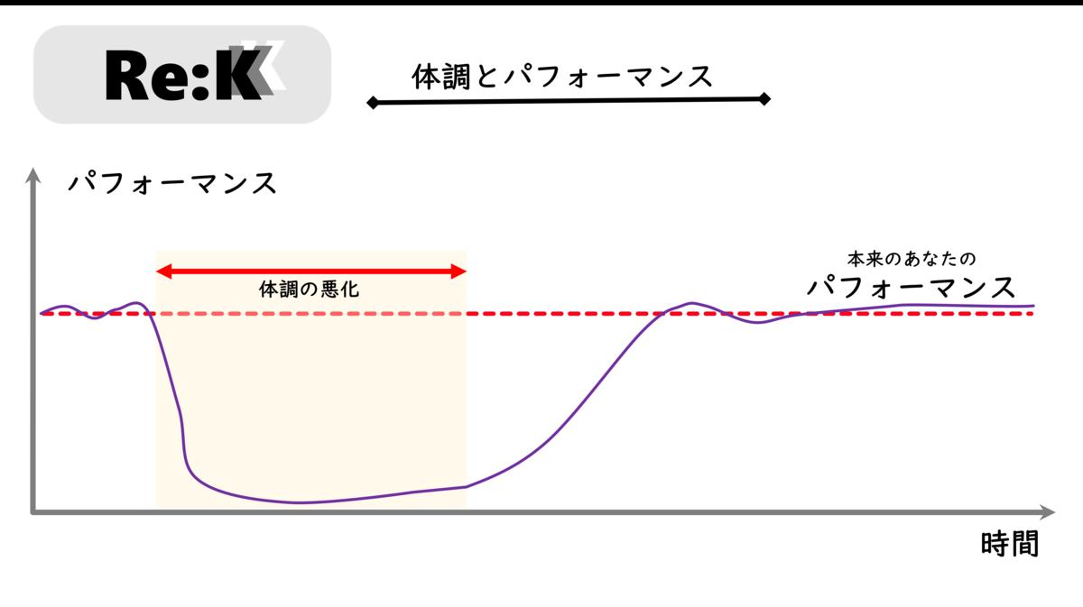 f:id:ReK2Science:20200919072555p:plain