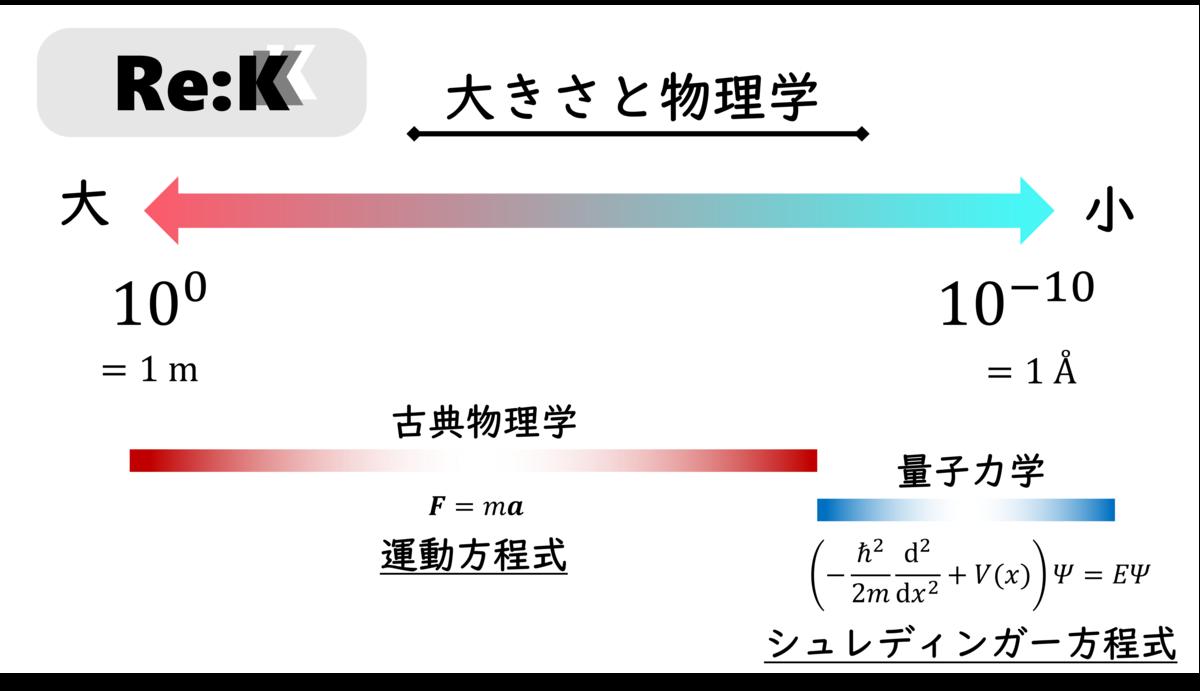 f:id:ReK2Science:20201008122848p:plain