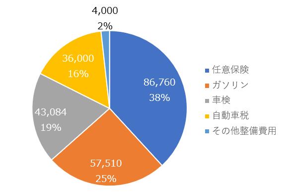 車の維持費グラフ